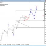 Nasdaq and EURJPY Elliott Wave Analysis