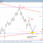 Elliott Wave Analysis: USDJPY Daily and Intraday Forecast