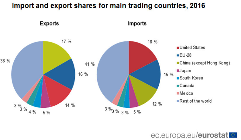 Main trading countries
