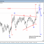 Elliott Wave Analysis: AUDUSD Looking Quite Bullish