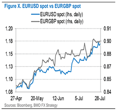 UniCredit: Pound to Euro Rate Forecast at 1 05 in Coming Months