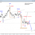 Elliott Wave Analysis: BTCUSD and GBPAUD