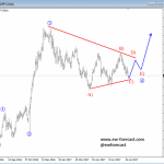 Elliott Wave Analysis: S&P500 and USDJPY Intraday Look