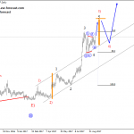 Elliott Wave Analysis: USDCHF and EURCHF