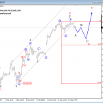 Elliott Wave Analysis: AUDUSD and Dax