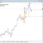 Elliott Wave Analysis: German DAX and GBPJPY
