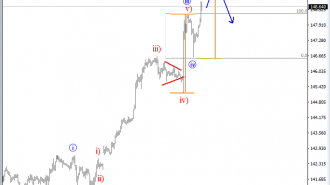 intraday gbpjpy analysis