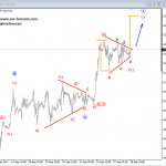 Elliott Wave Analysis: GBPUSD, USDNOK and Crude oil