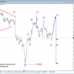 Elliott Wave Analysis: EURUSD and USDCHF