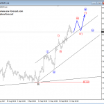 Elliott Wave Analysis: USDNOK and NZDJPY