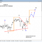 Elliott Wave Analysis: S&P500 Still Looking Bullish