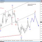 Elliott Wave Analysis: Triangle On USDMXN Points Lower