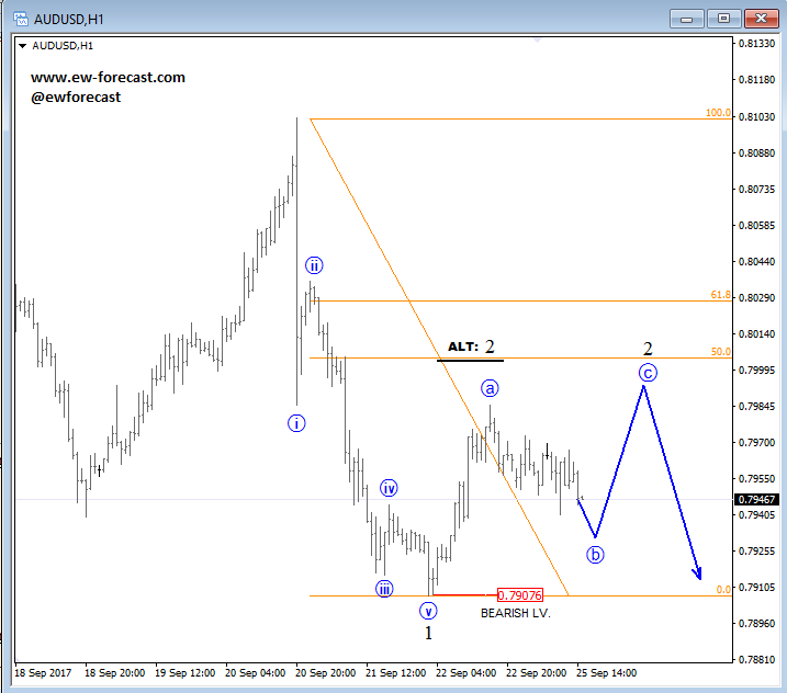 audusd analysis