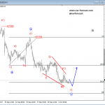 Elliott Wave Analysis: AUDUSD and Silver