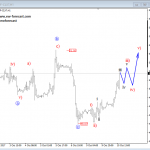 Elliott Wave Analysis: USD Index and Crude OIL