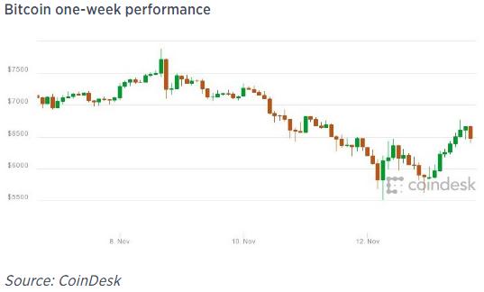 Bitcoin performance