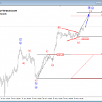Elliott wave analysis: AUDUSD and S&P500