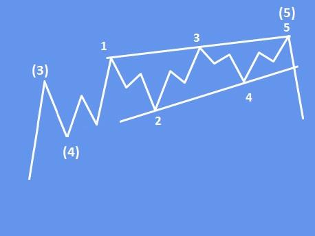 ending diagonal pattern