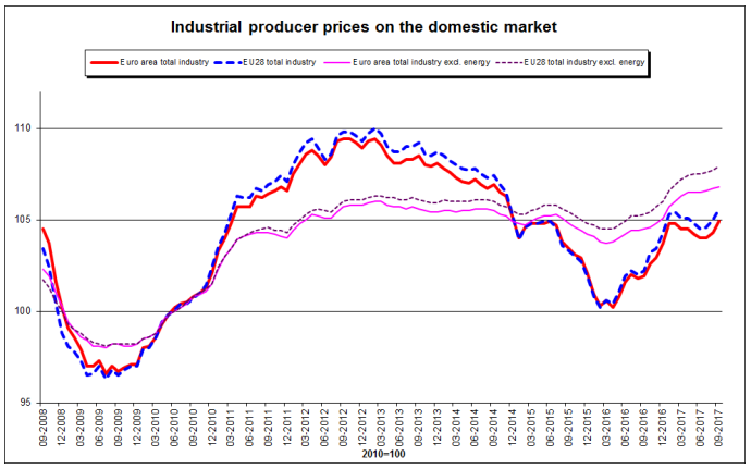 industrial producer prices