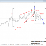 S&P500 Undergoing a Bearish Reversal
