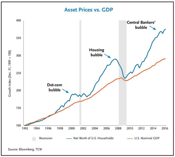 asset prices