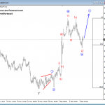 Elliott Wave Intra-day updates: USDMXN and CADJPY
