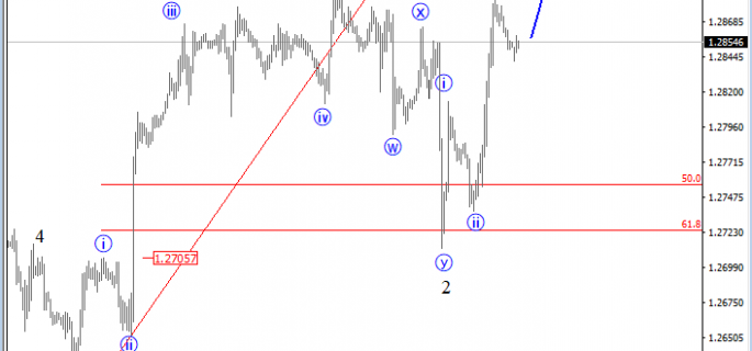 intraday usdcad