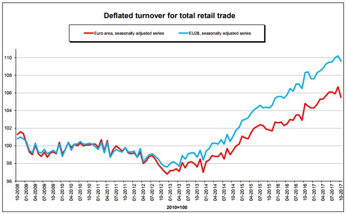 retail trade in europe