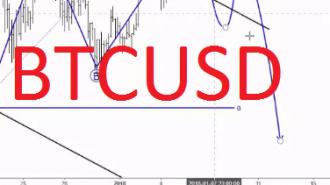 BTCUSD analysis