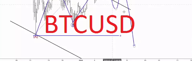 BTCUSD Can turn Lower for 10K | Onestopbrokers – Forex, Law