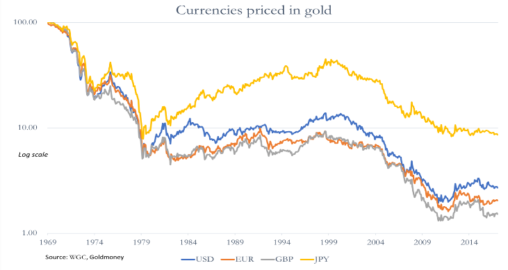 currencies in gold