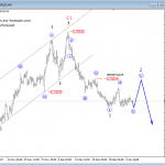 CADJPY Is Making a Bullish case, while GBPAUD Looks into a Correction