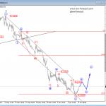 USDMXN and USDNOK Both Trading Bearish; But For How Long?