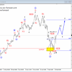 Elliott wave Analysis: S&P500 and Crude OIL Update