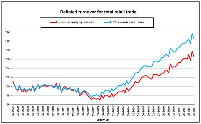 eu retail trade