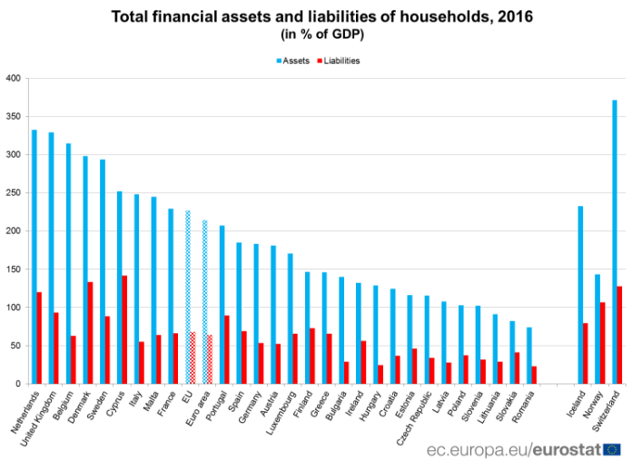 households liabilities
