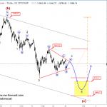 Elliott wave Analysis: S&P500 and BTCUSD