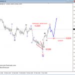 Elliott wave Analysis: S&P500 and EURUSD Update