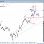 Elliott wave Analysis: EURUSD Can Look For A Top in The Near-future