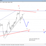 GBPJPY Looks Promising for More Weakness, while EURUSD and GBPUSD Look Slow