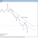 Elliott wave Analysis: BTCUSD and AUDUSD Update