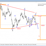 Elliott wave Analysis: Stocks like S&P500 and Nasdaq Are Trading Lower And USDJPY is Following the Path