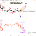 Elliott wave Analysis: S&P500 and 10 Year US notes Update