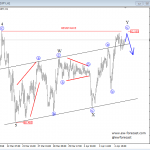 Elliott wave Analysis: CADJPY and AUDJPY Indicating More Weakness Ahead