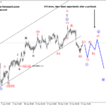 Elliott wave Analysis: BTCUSD and EURJPY
