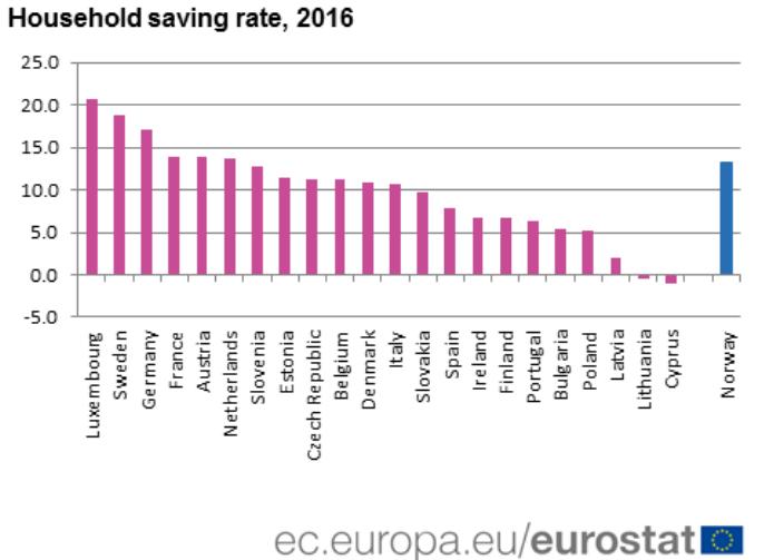 household saving rate