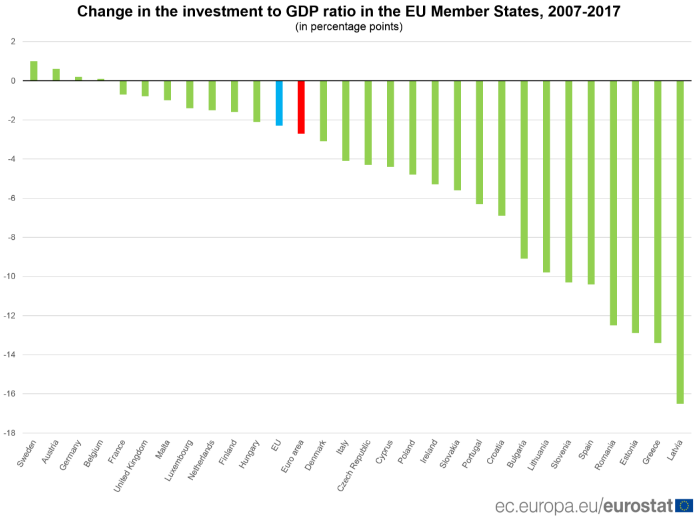 EU GDP ratio