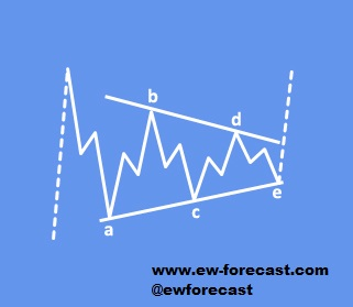 Elliott wave triangle pattern