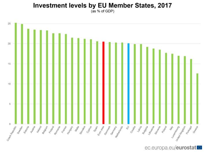 Europe investments