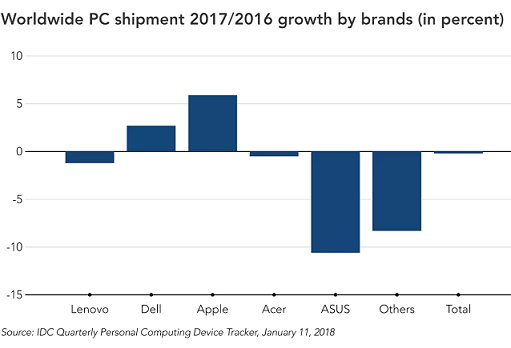 PC sales growth